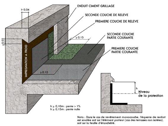 ma onnerie relev de membrane bitume sbs dans l engravure avec protection par ciment grillag. Black Bedroom Furniture Sets. Home Design Ideas