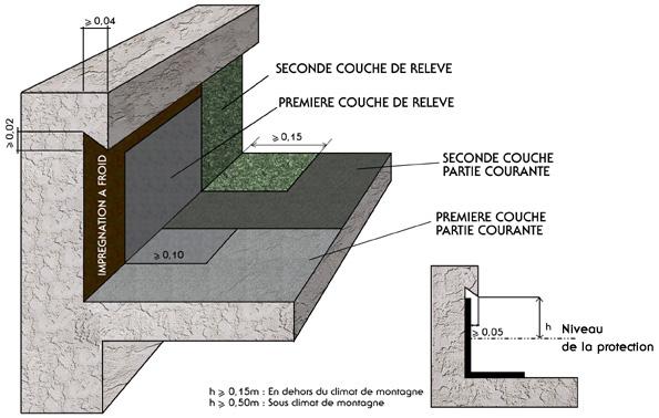 Ma onnerie relev de membrane bitume sbs dans l - Etancheite cheminee toiture fiche technique ...