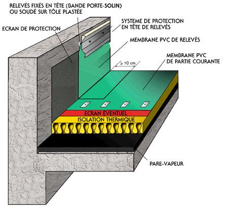 ma onnerie bois et panneaux base de bois relev de membrane pvc sur acrot re b ton ou bois. Black Bedroom Furniture Sets. Home Design Ideas