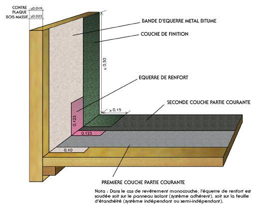Bois et panneaux à base de bois - Relevé de membrane bitume SBS sur bande d'équerre métal-bitume