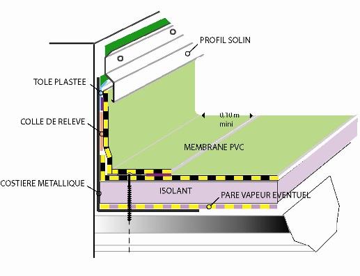 t les d acier nervur es relev de membrane pvc sur costi re m tallique. Black Bedroom Furniture Sets. Home Design Ideas