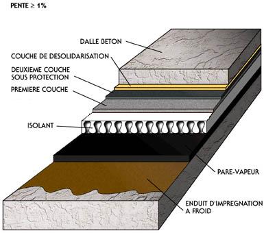Bicouche thermosoudable sous protection DTU 43.1 avec isolation (PSE)