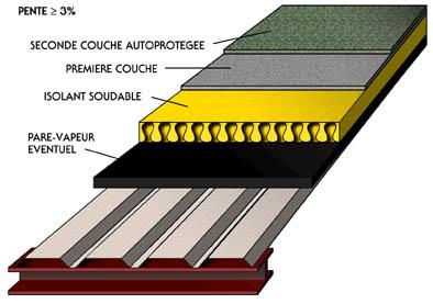 tanch it bicouche autoprot g e terminali antivento per. Black Bedroom Furniture Sets. Home Design Ideas