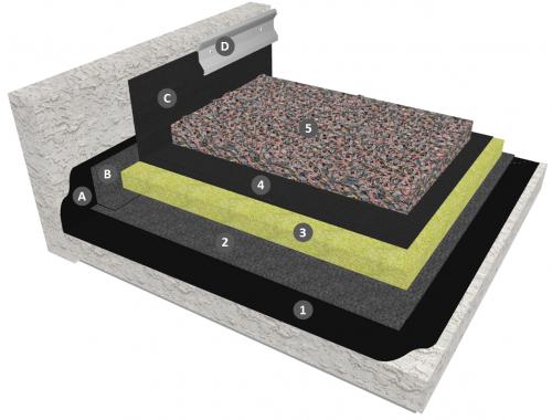 Membrane EPDM en indépendance sur isolation avec protection par gravillons (relevés en continuité)