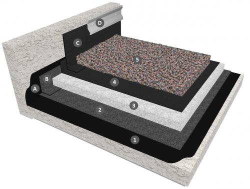 Membrane EPDM en indépendance sur isolation PSE avec protection par gravillons (relevés avec bande séparée)