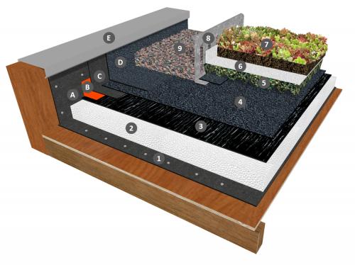 Bicouche auto-adhésif sous panneau rétenteur d'eau (ou drain), filtre et substrat avec isolation PSE