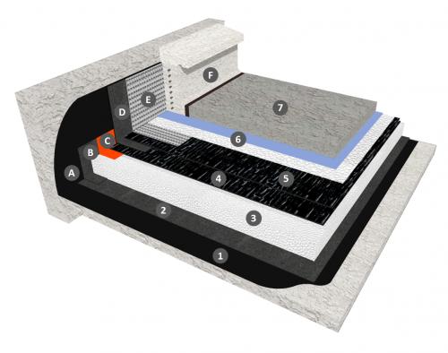 Bicouche thermosoudable en indépendance avec joints auto-adhésifs sous protection DTU 43.1 avec isolation PSE