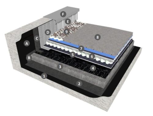 Bicouche thermosoudable avec système de rétention d'eau en indépendance sous protection DTU 43.1 avec isolation