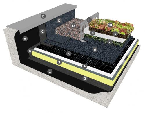 Bicouche thermosoudable en indépendance sous panneau rétenteur d'eau (ou drain), filtre et substrat avec isolation