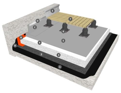 Membrane PVC-P en indépendance sous dalles sur plots, cas du PSE