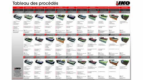 Tableau des procédés IKO